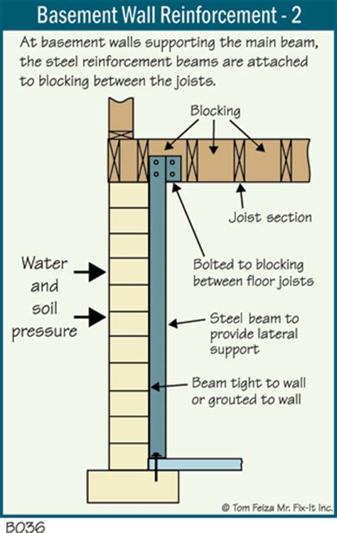 Framing Concrete Basement Walls by Basement Cracks And Leaks The Ashi Reporter Inspection