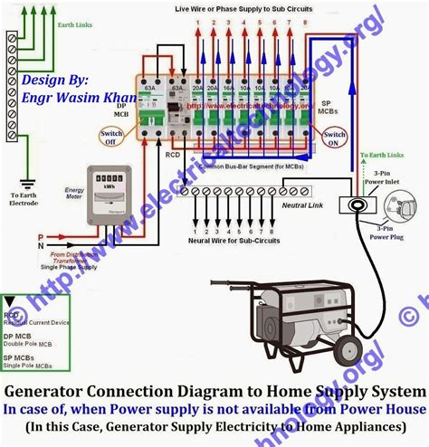 How Connect Portable Generator Home Supply System