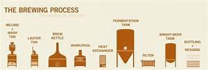 Herthreecheers  How Beer Is Made