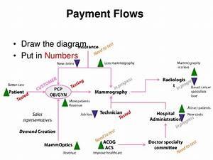Payment Flows U2022 Draw The Diagram U2022
