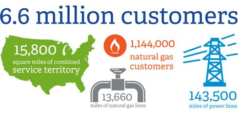 Exelon >> 2012 Summary Annual Report
