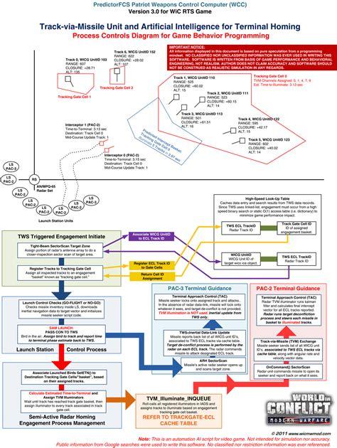 ai program design  semi active radar homing image wic