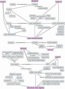 Linear algebra concept maps – Minireference blog