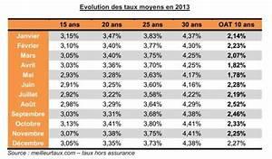 Taux Prêt Auto : blog demeures du nord economie ~ Medecine-chirurgie-esthetiques.com Avis de Voitures