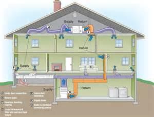 House HVAC System Flow Diagram