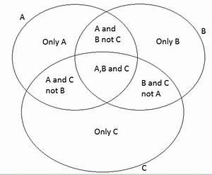 Cat 2017 Important Topics In Logical Reasoning  Venn Diagrams