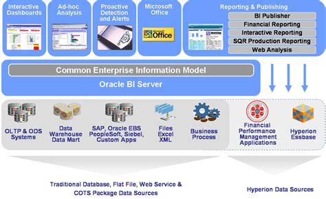 Oracle BI Platform vs Oracle BI Analytical Applications