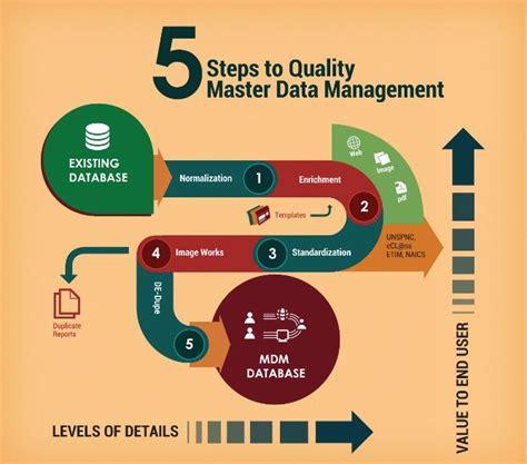 baesta master data management ideerna pa pinterest