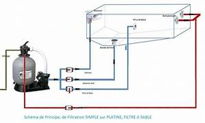 Groupe De Filtration Piscine : branchement groupe de filtration piscine hors sol ~ Dailycaller-alerts.com Idées de Décoration