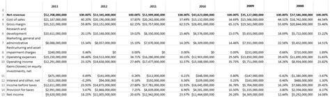 analyze  common size balance sheet income statement