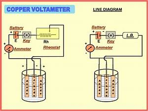 Physics Learn  Copper Voltameter  To Determine The Electro