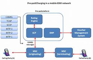 Call-flow-basic-gsm