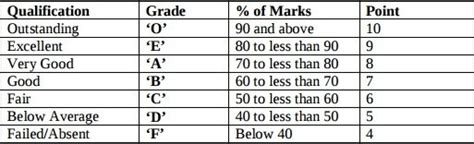 grade letter calculator what is a 7 point grading scale quora 28361