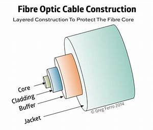 Why Replacing The Fibre Optic Patch Lead Often Fixes Network Problems