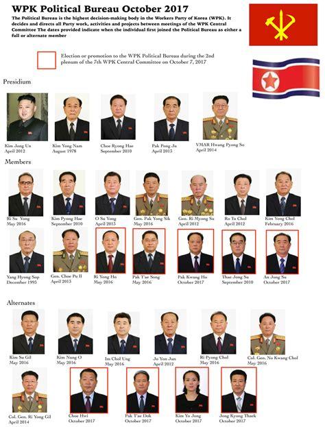 party roundup preliminary   north koreas