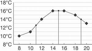 Senkrechte Gerade Berechnen : liniendiagramm daten und zufall mathe digitales schulbuch l sungen ~ Themetempest.com Abrechnung