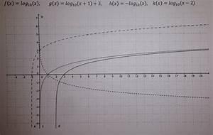 Trefferquote Berechnen : ordnen sie die funktionsbilder den folgenden funktionsgleichungen zu mathelounge ~ Themetempest.com Abrechnung