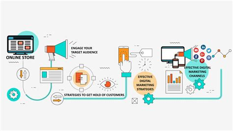 Digital Marketing Business by Importance Of Digital Marketing For Business Mamsys
