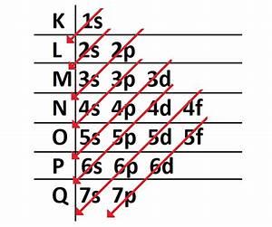 Qu U00e9 Es El  La Diagrama