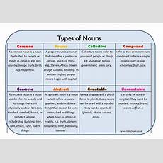 Types Of Pronouns Learning Mat By Erictviking  Uk Teaching Resources Tes