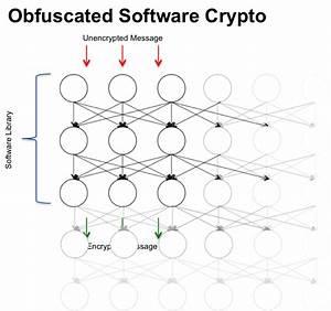 Whiteboxcrypto
