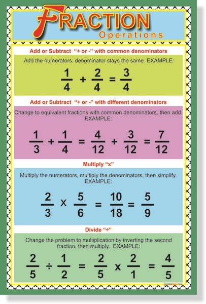 Fraction Operations  New Classroom Educational Math Poster  Math Poster And Math