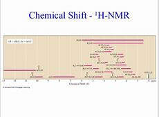 Nmr Shift Table 335 Organic Chemistry Lecture Sites NMR