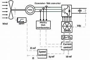 Control Block Diagram Of Generator Side Converter