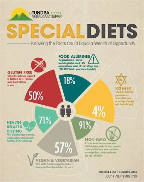 special diets knowing  facts  equal  wealth