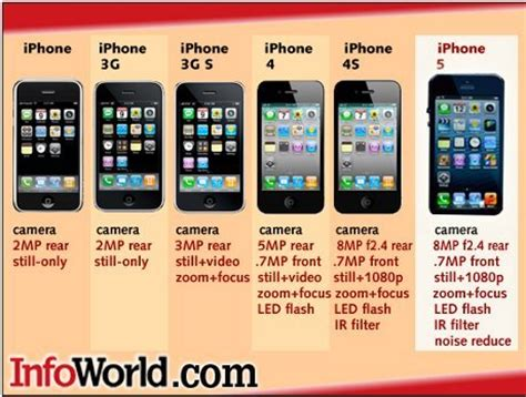difference   iphone generation  iphone  wallpapers