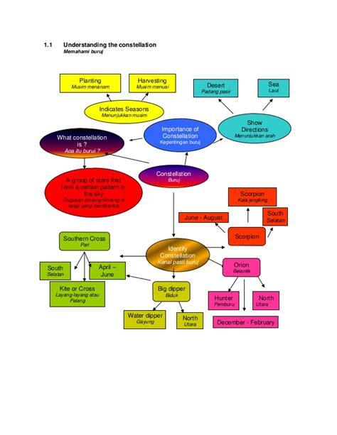 pemburu layang layang 4 peta minda sains tahun 4 5 dan 6