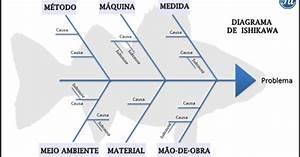 Formaci U00f3n Sociocultural 3 B   Diagrama De Ishikawa