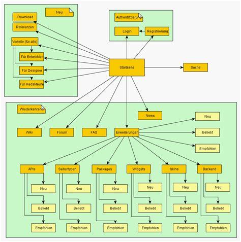 Sitemaperstellung (grafisch) Leicht Gemacht!  A Coding