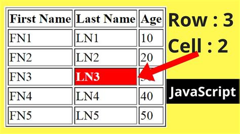 How To Get Html Table Row And Cell Index Using Javascript