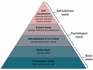 File Maslow 39 S Hierarchy Of Needs2 Svg Wikimedia Commons