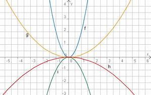 Schnittpunkt Zweier Parabeln Berechnen : aufgaben gestreckte parabeln ~ Themetempest.com Abrechnung