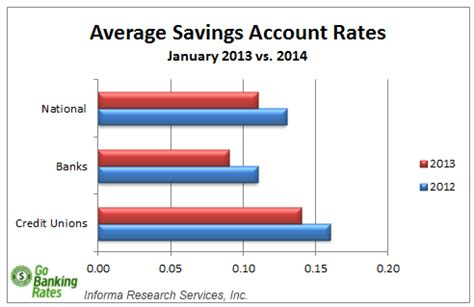 Best Savings Account Rates January 2014 List Of The Best Savings Account Rates