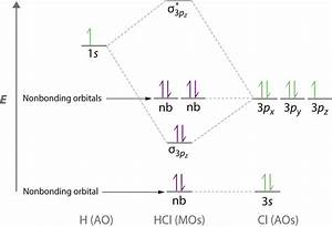 Rationalizing Strength Of Binary Halogen Acids With Mo