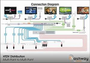 Hdtv Distribution