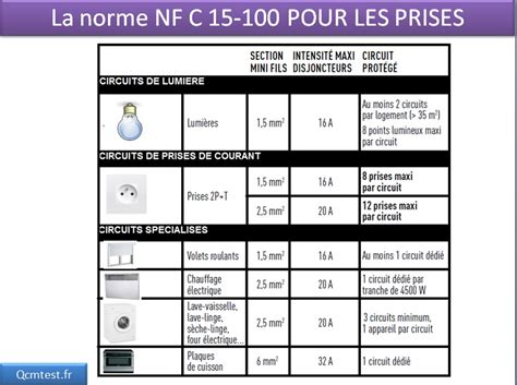 norme nfc 15 100 cuisine combien peut on mettre de points lumineux les sur un disjoncteur 16a tests jeux