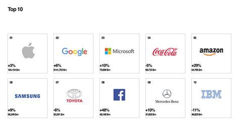 Interbrand Presenta Best Global Brands 2017
