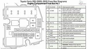 Toyota Yaris  90   2005-2012  Fuse Box Diagrams