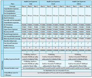 Bajaj Allianz Health Care Supreme Plan Review And Features