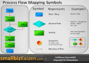 Business Process Mapping Symbols