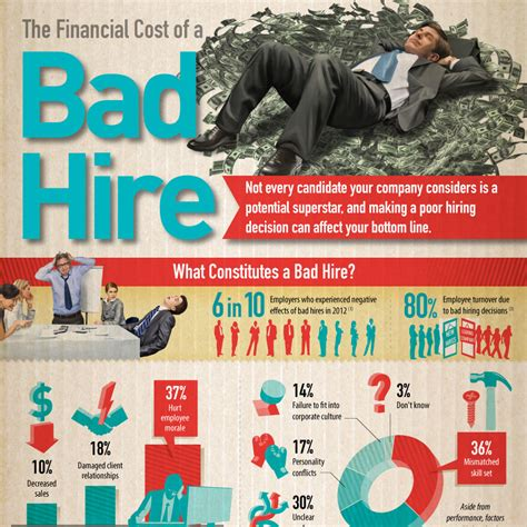 The Financial Cost Of A Bad Hire  Accounting School Guide