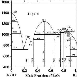 Li2o Phase Diagram by Calculated Phase Diagram Of The Na 2 O B 2 O 3 System