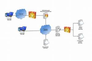 It System Architecture Diagram Example