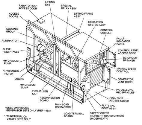 Image Result For Generator Sets Diagram Construction