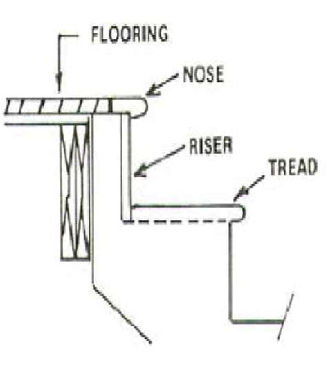 Flooring101   Installing Bamboo on Stairs and Flush Stair