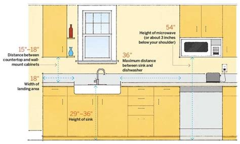 how to measure depth of kitchen sink kitchen layout planning important measurements you need